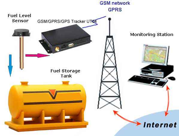 fuel-storage-tank-monitoring