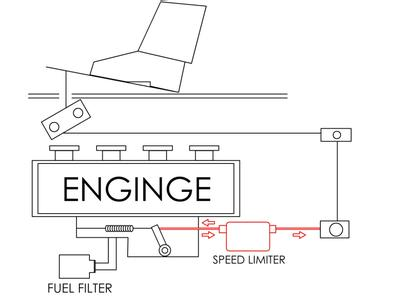 mechanical pedal speed limiter