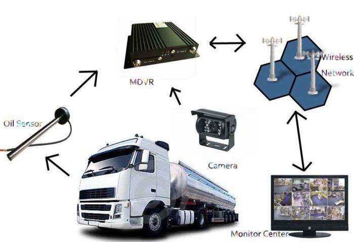 Tanker Truck fuel Monitoring