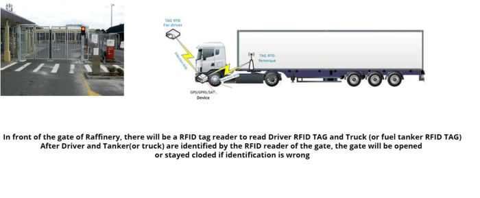 GPS Tracker with UHF RFID