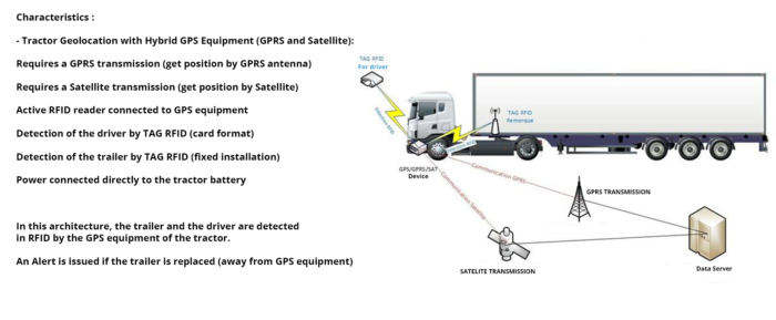 UHF-RFID-GPS-Tracker-features